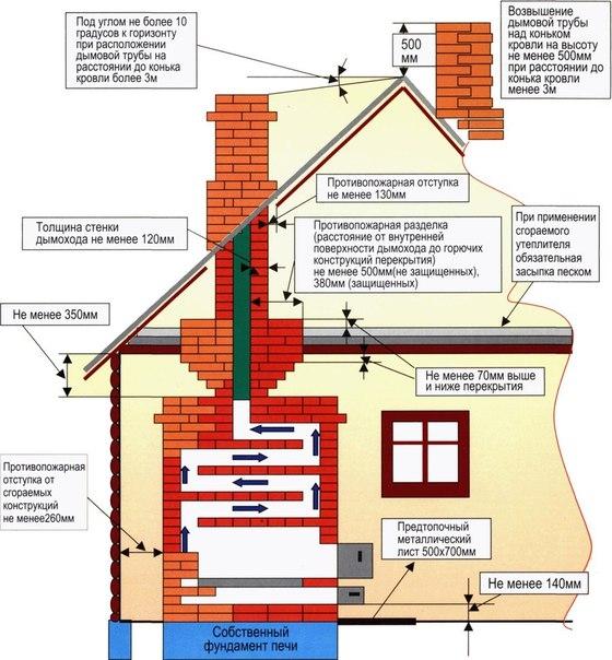 Ремонт и демонтаж дымовых труб